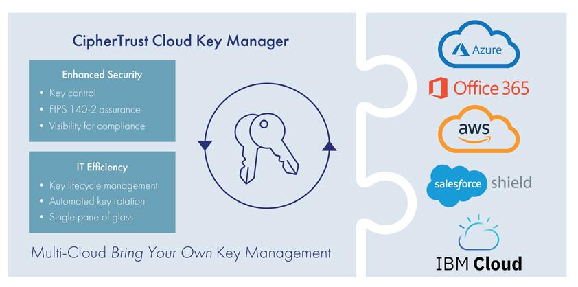ciphertrust cloud key manager