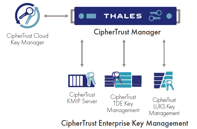 ciphertrust-enterprise-key-managment