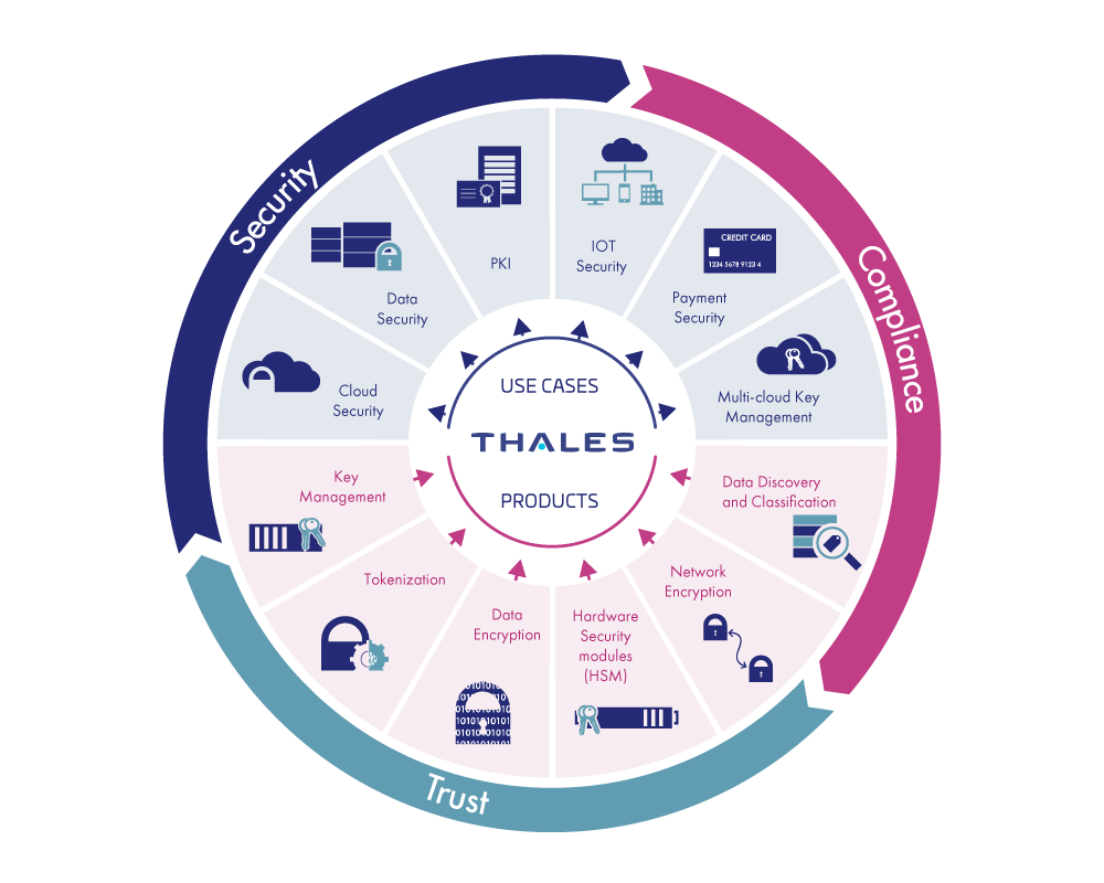 Thales Wheel