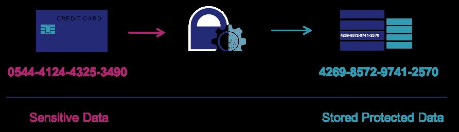 CipherTrust Tokenization