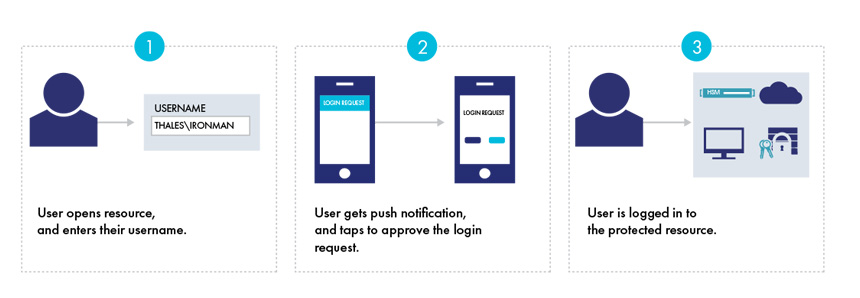 User Experience in Push Authentication Mode