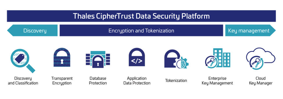 ciphertrust data security platform products