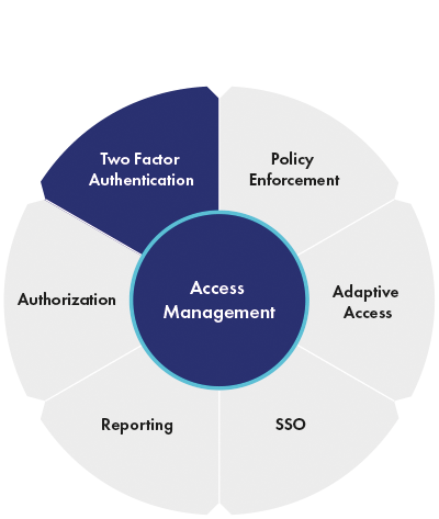 cloud access management