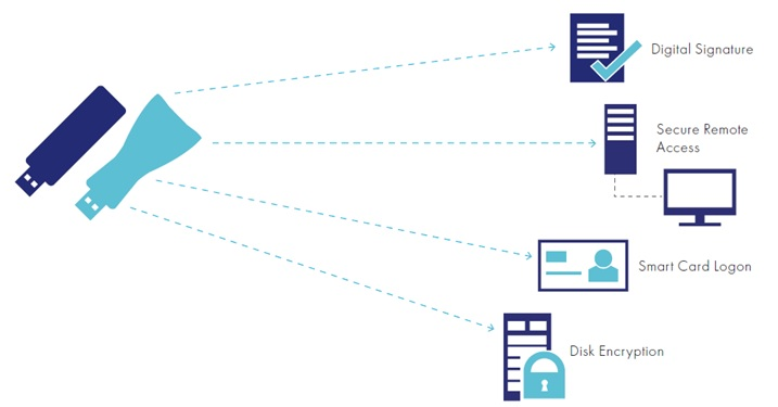 SafeNet Borderless Security iKey 2032 USB TOKEN USB Authentication /& Encryption