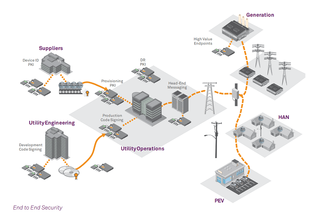 smart-grid-security