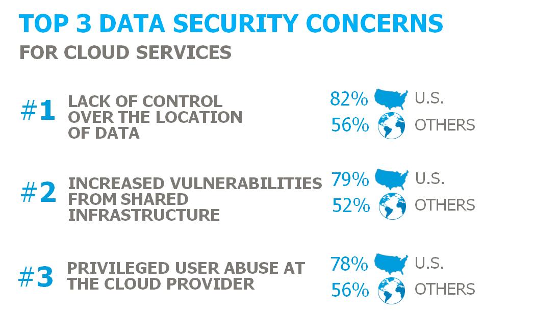 Top 5 Cloud Security Challenges Facing The Cloud Adopting Enterprise Thales